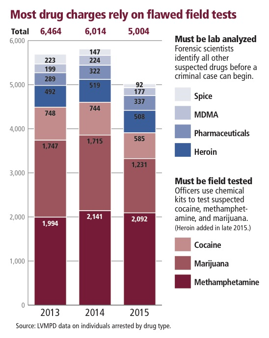 Most drug charges rely on flawed field tests (Gabriel Utasi/Las Vegas Review-Journal)
